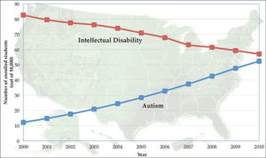 Chart comparison of rise of autism and intellectual disabilities cases